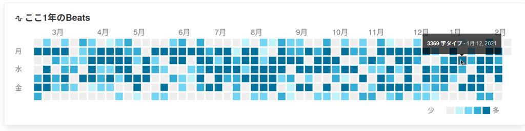 毎日の執筆した量を見える化します